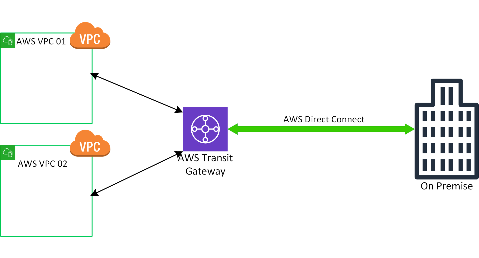 AWS Direct Connect and AWS Outposts