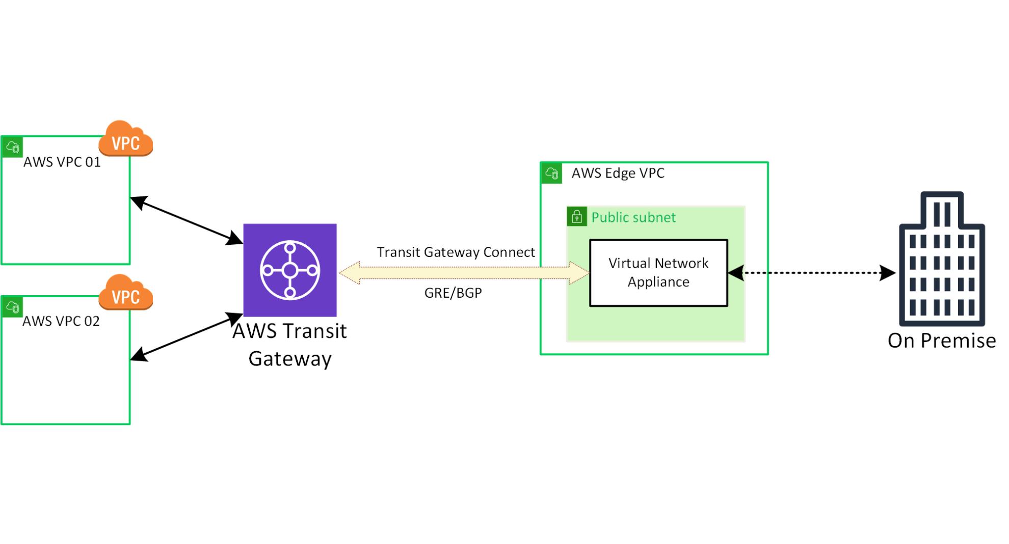 AWS Transit Gateway Connect