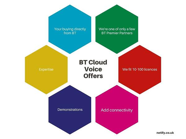 BT Cloud Voice Pricing