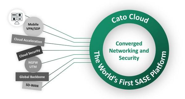 CATO SASE Platform 3