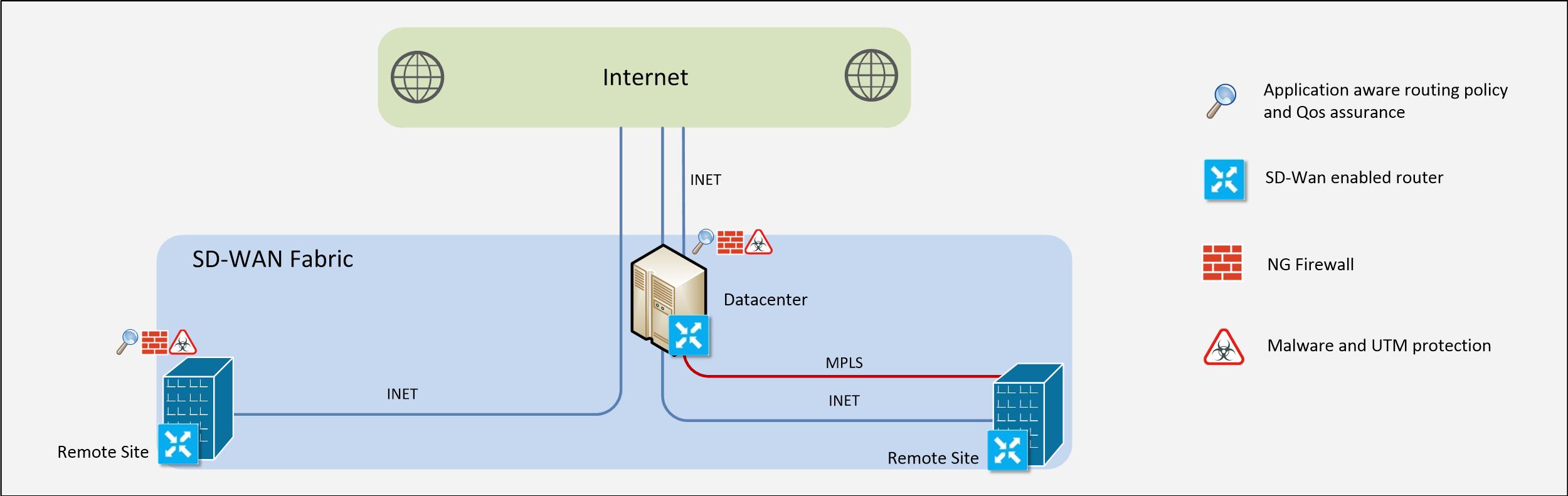 Cisco SD WAN Netify providers article