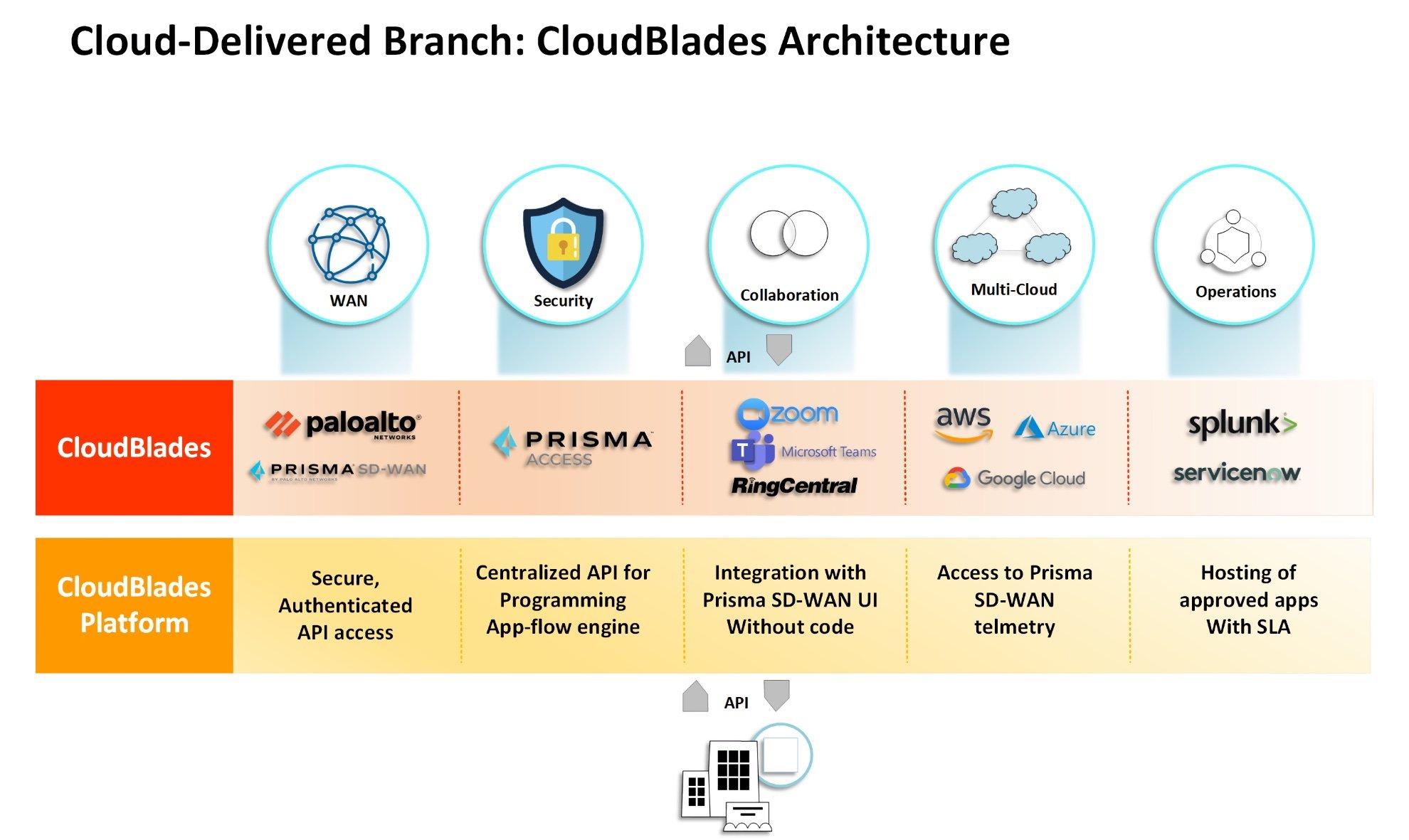 CloudBlades Architecture