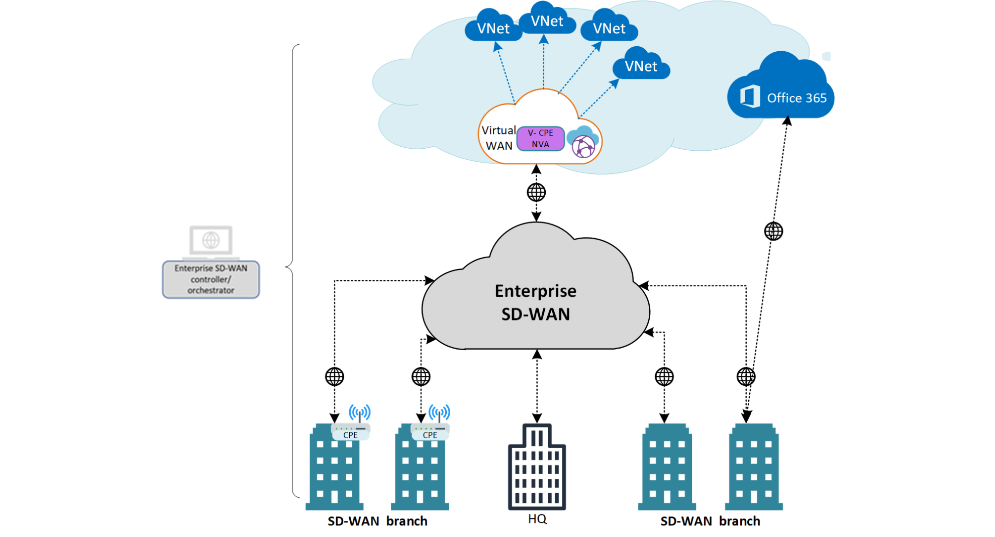 Direct Interconnect Model Azure with NVA