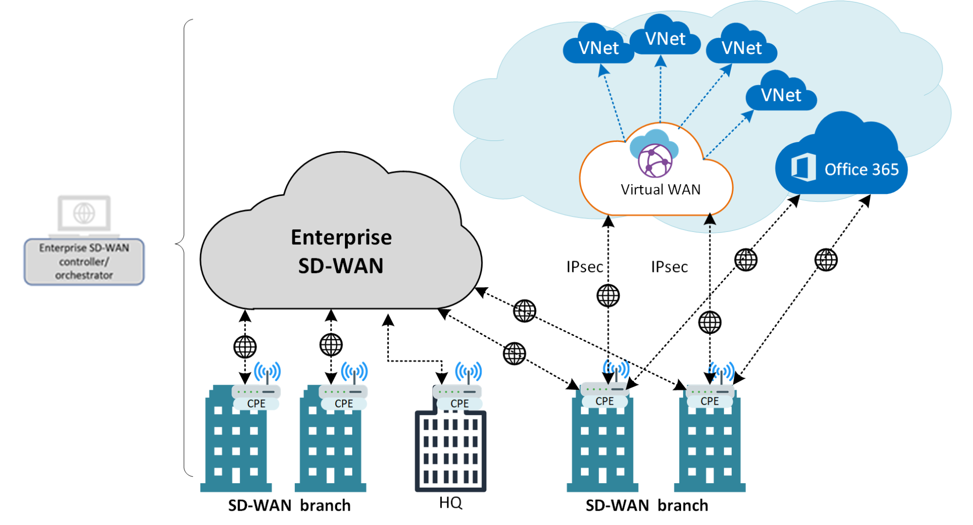 Direct Interconnect Model Azure