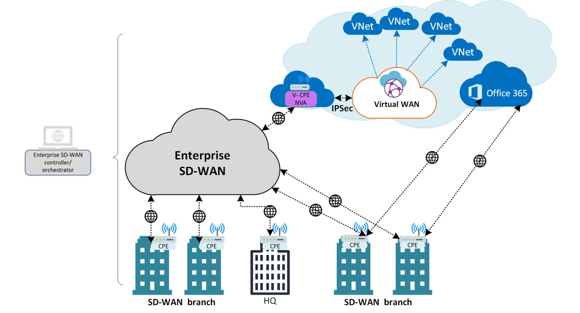 Indirect Interconnect Model Azure SD WAN