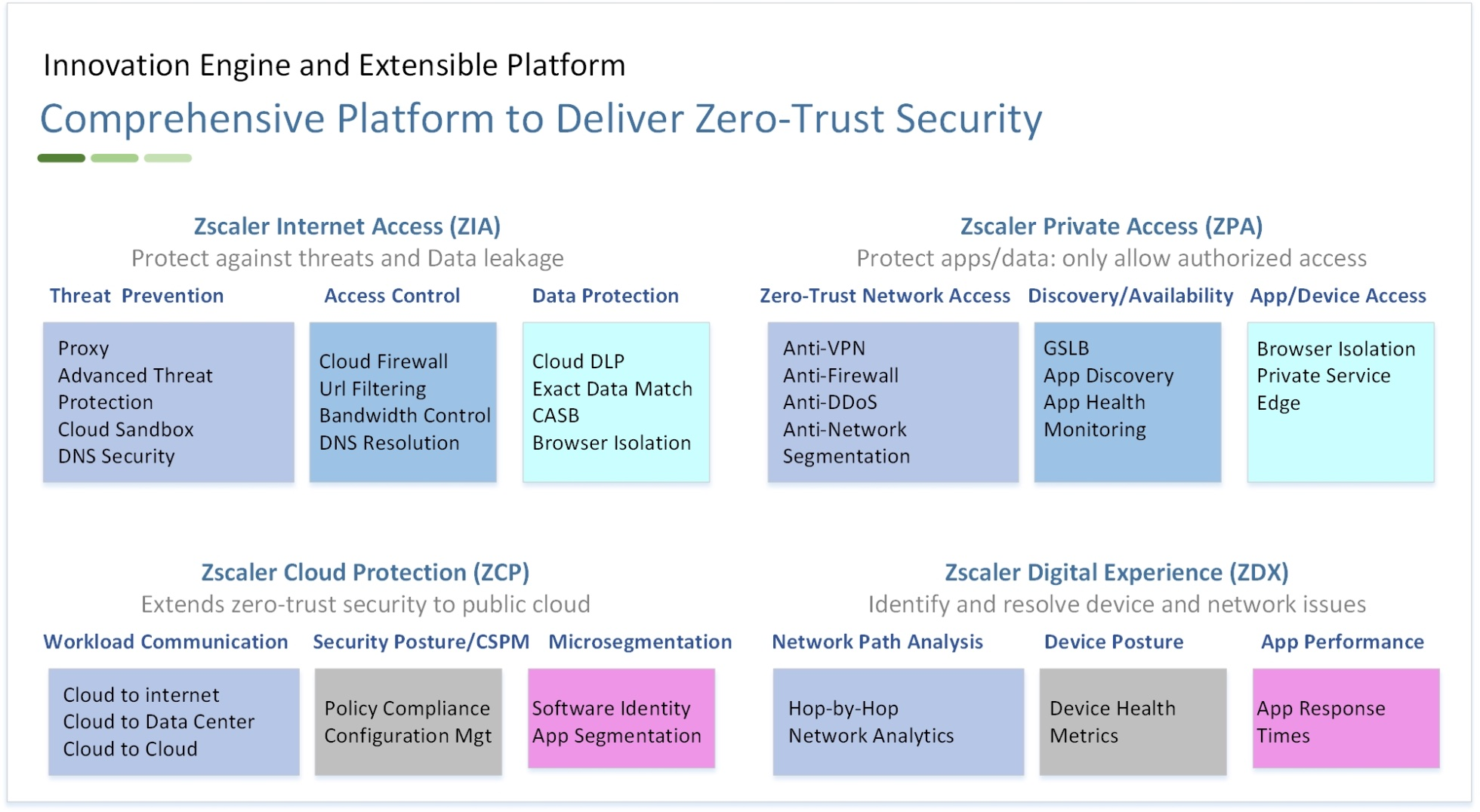 SASE Zero Trust Security