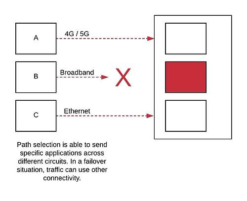 SD WAN Benefits Link agregation