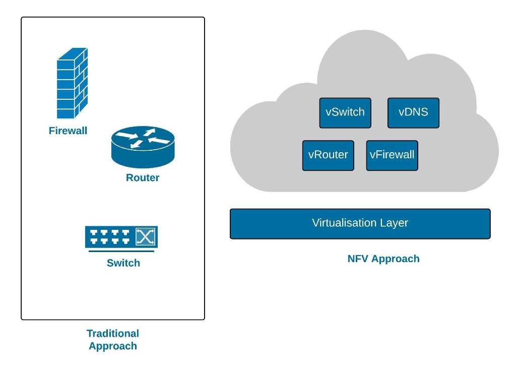 SD WAN Concepts Traditional vs NFV