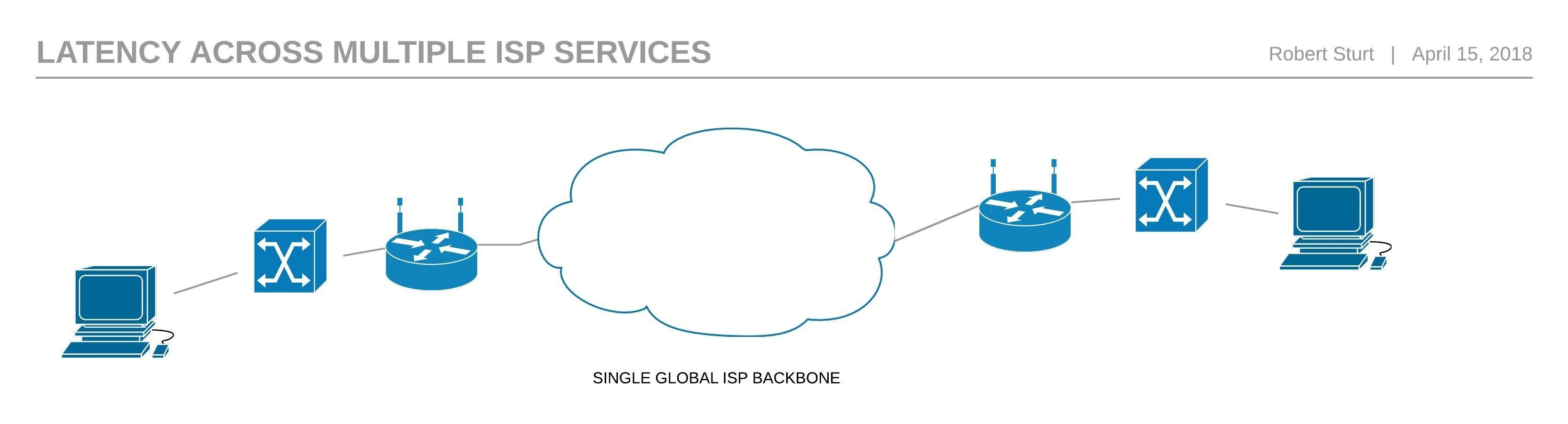 SD WAN Single ISP Backbone