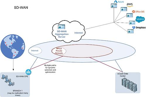 SD WAN Solutions Blog post