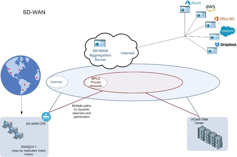 SD WAN Solutions Blog post
