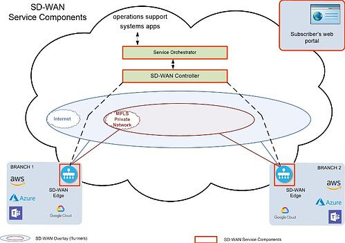 SD WAN Solutions Orchestration Blog post