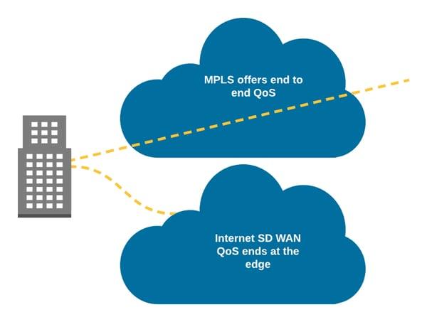 SD WAN benefits vs MPLS Blog article 2