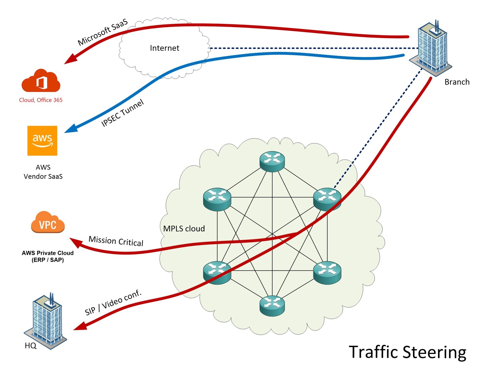 SD WAN requirements and traffic steering