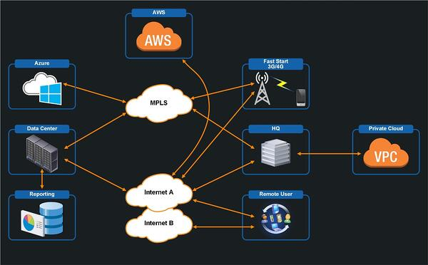 SD-WAN Pros and Cons Visio