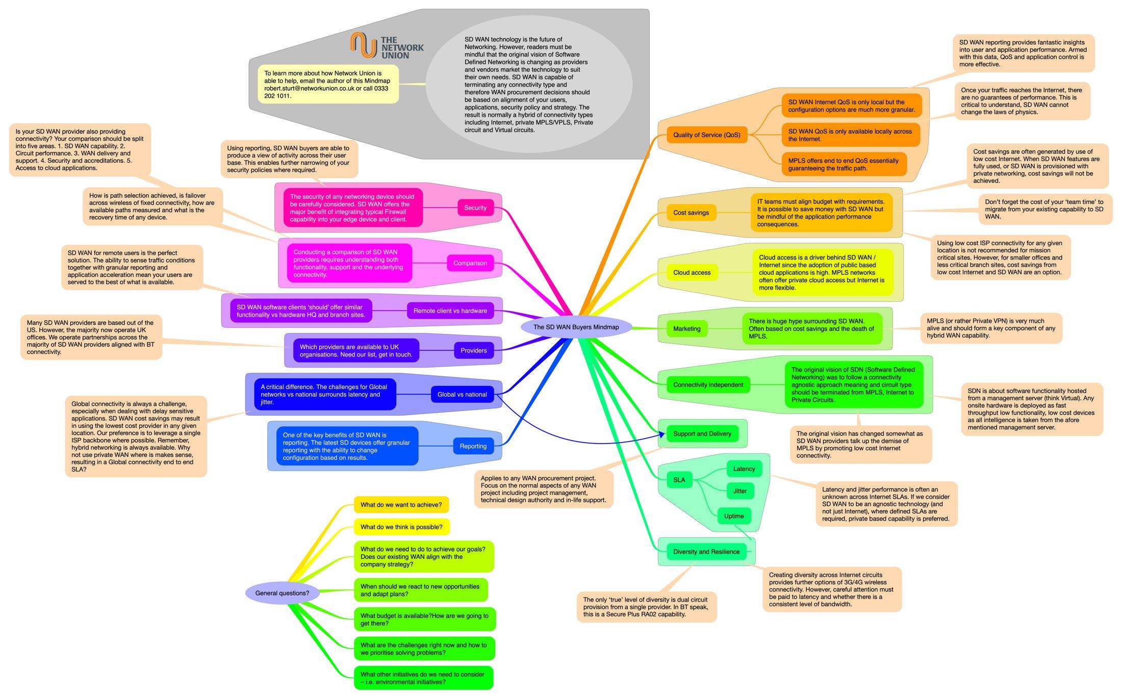 The SD WAN Buyers Mindmap 2[1]