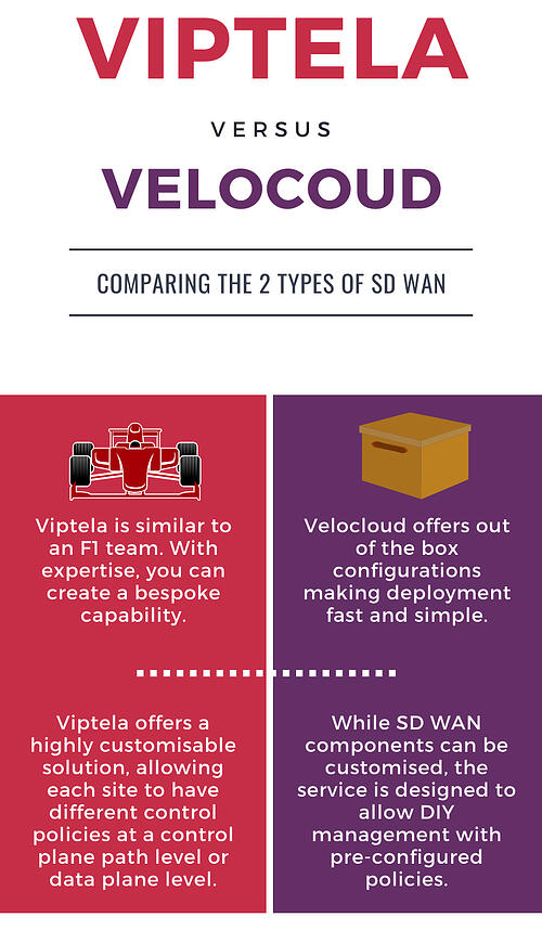Viptela vs VeloCloud Infographic-1
