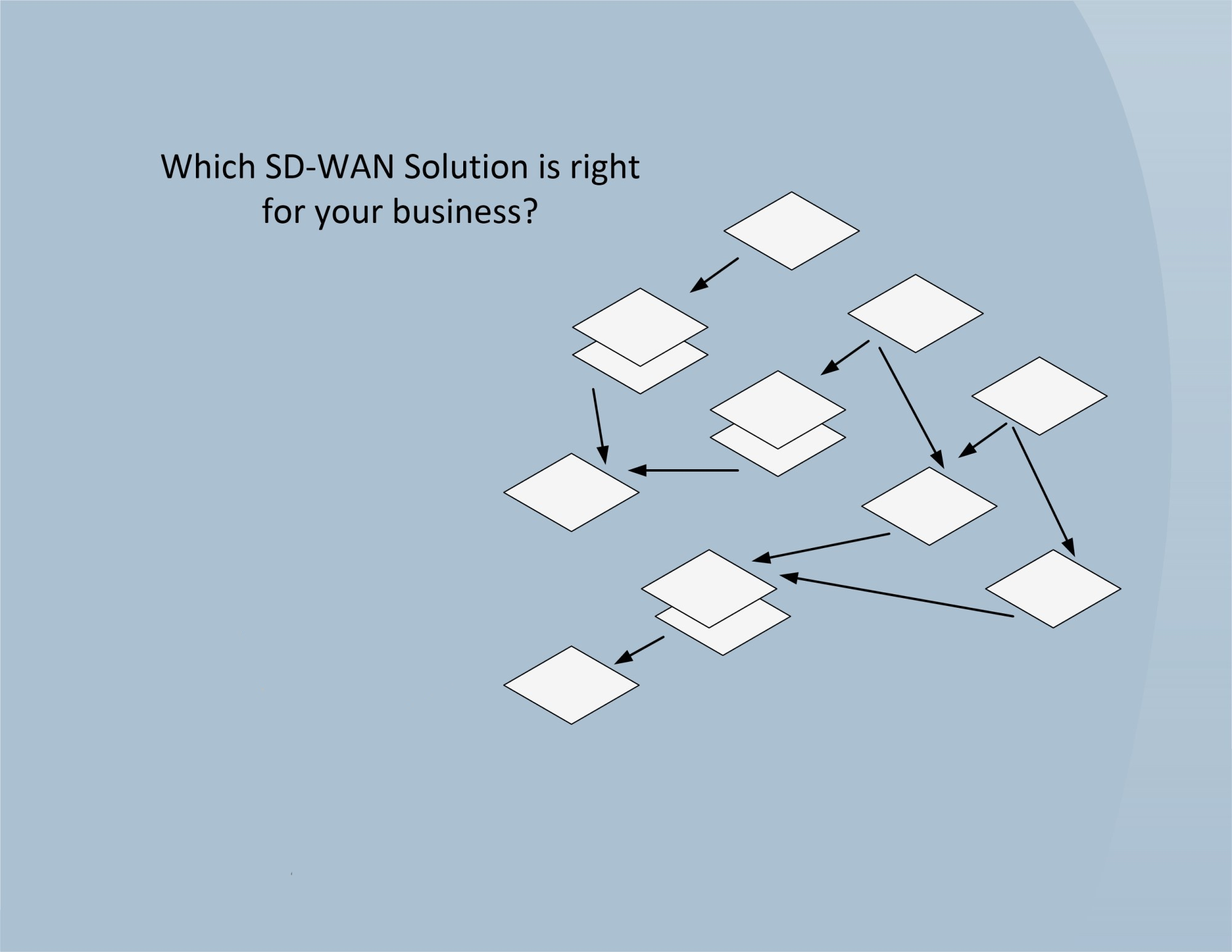 Which SD WAN solution