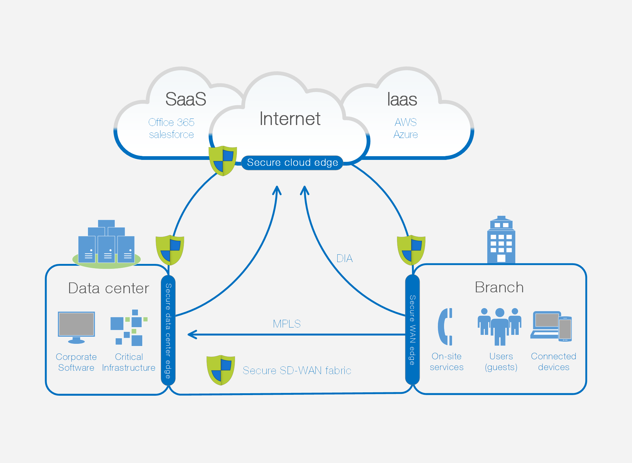 SASE move from MPLS to SD WAN