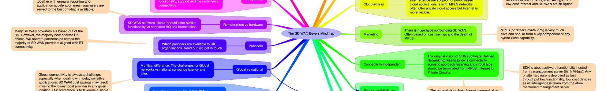 Is there a guide to SD WAN vendors?