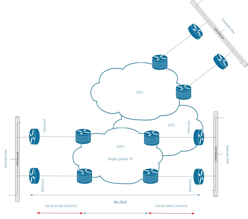 Fig 2 SIP Trunk Providers over ISP