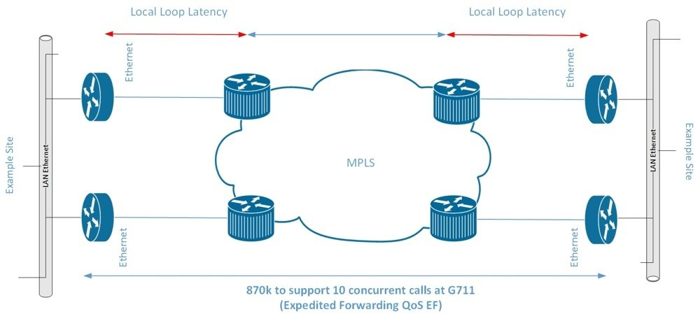SIP Providers MPLS